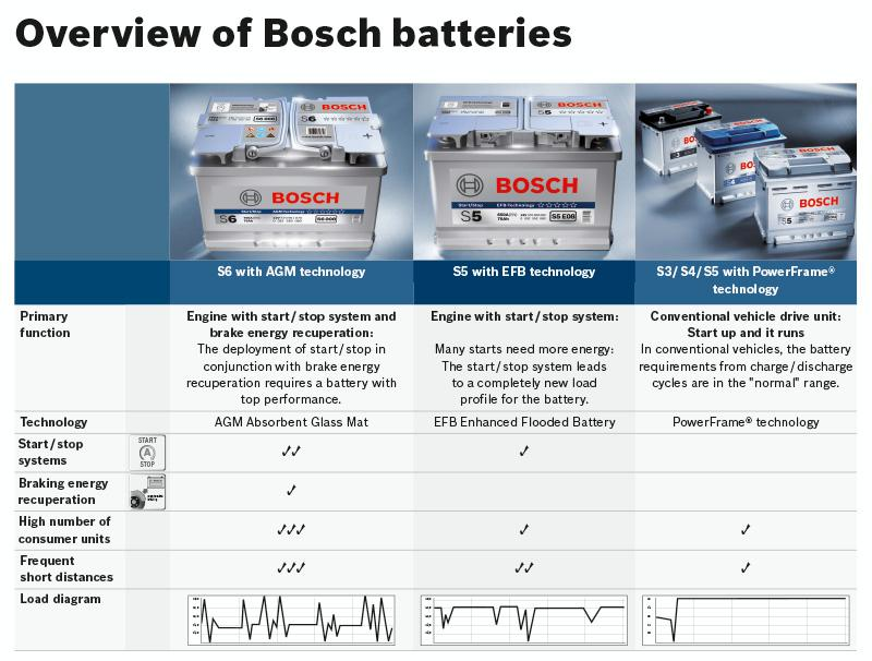 New Bosch Batteries